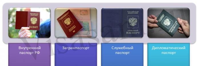 Гражданство РФ: документы