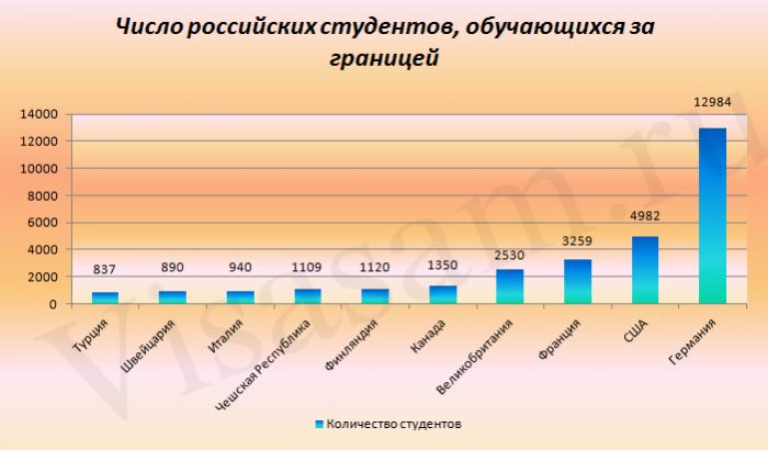Число российских студентов, обучающихся за границей