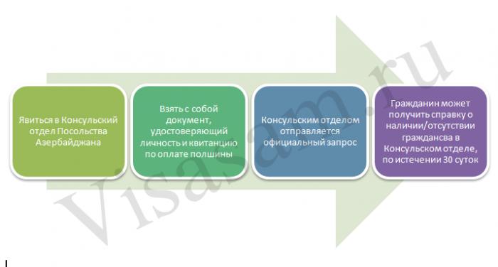 Справка отсутствия гражданства Азербайджана