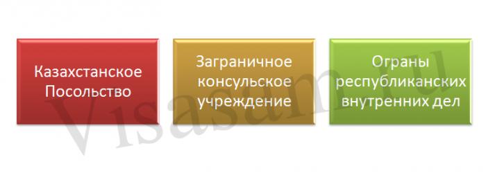 Справка об отсутствии гражданства Казахстана: где получить?