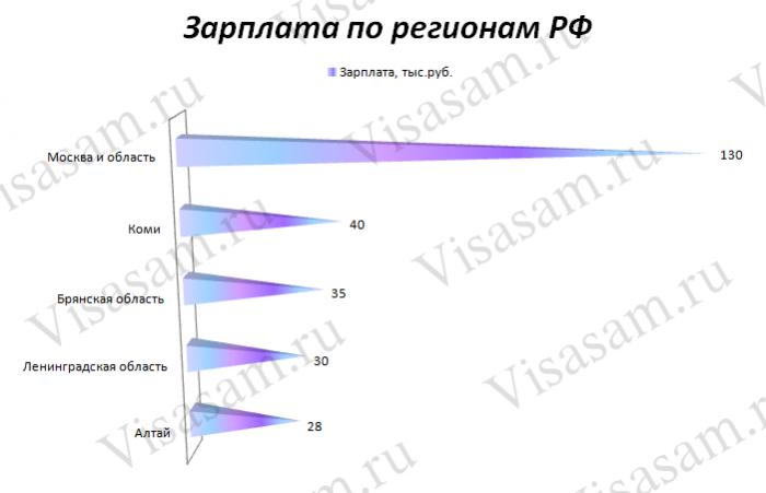 Зарплата по регионам РФ