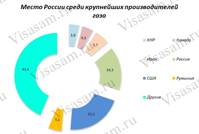 Место России среди крупнейших производителей газа