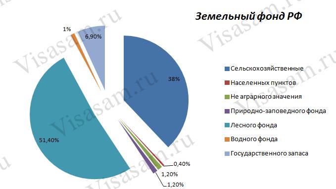 Земельный фонд РФ