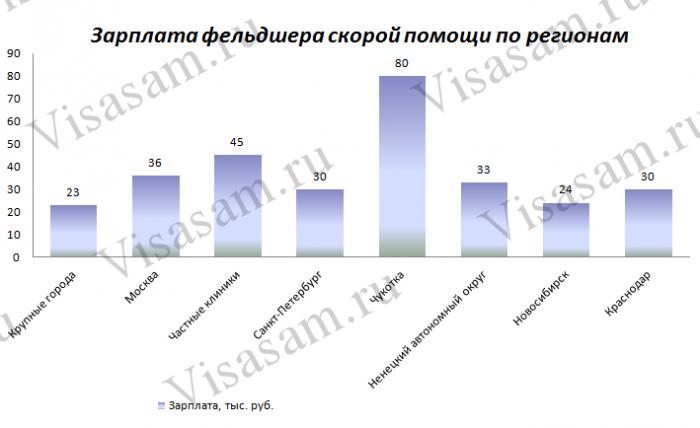 Зарплаты фельдшера скорой помощи в различных регионах
