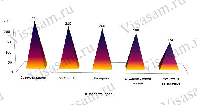Зарплата медперсонала в Украине: сравнительная диаграмма