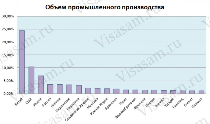 Топ-20стран мира по объемам промышленного производства в диаграмме