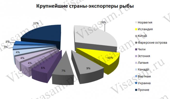 Крупнейшие страны-экспортеры рыбы