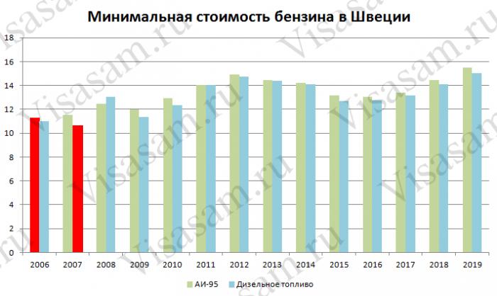 Стоимость и цена бензина в Швеции : российские и международные водительские права, ПДД и штрафы