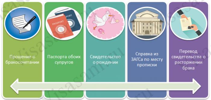Документы, которые подаются в государственные организации для официального оформления отношений