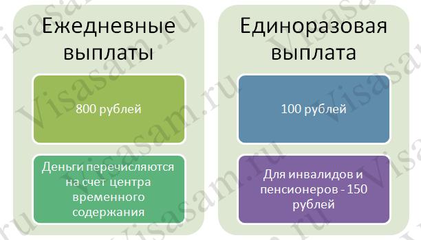 Денежные выплаты беженцам в РФ