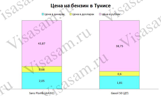 Стоимость топлива в Тунисе