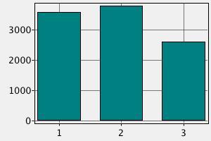 Заработная плата банковских служащих в Австрии ($)