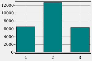 Заработная плата врачей в Австрии ($)