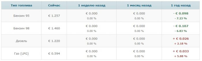 Сравнение стоимости бензина в Словакии