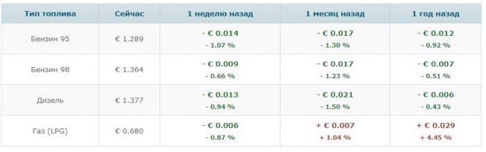 Сравение цен на бензин в Сербии