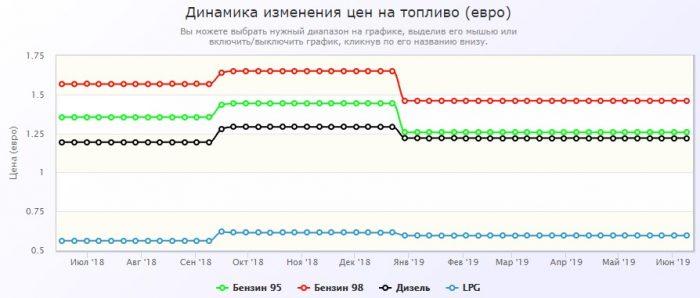 Динамика цен на бензин в Словакии