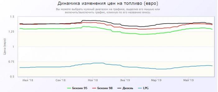 Динамика цен на бензин в Сербии