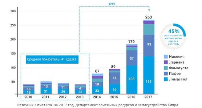 Общее количество контрактов на куплю-продажу недвижимости премиального класса (от €1,5 млн.) на Кипре