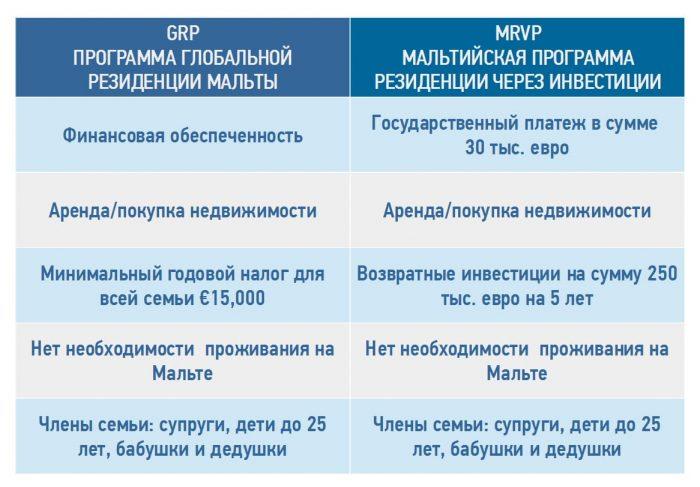 Сравнение резидентских программ Мальты