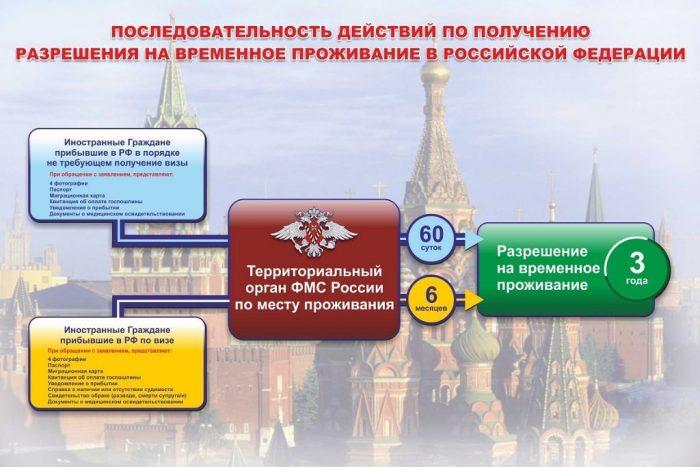Получение РВП в РФ