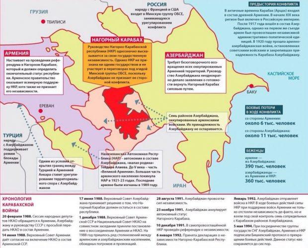 Входит ли Армения в состав России