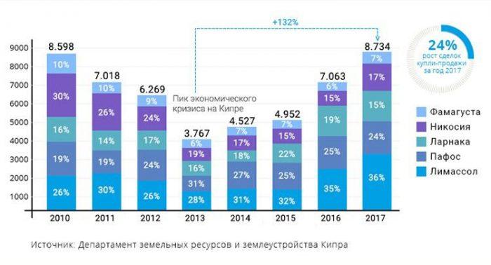 Количество контрактов на куплю-продажу недвижимости