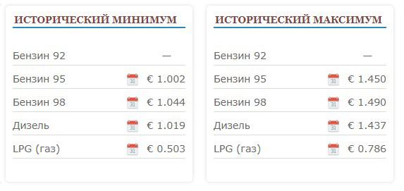 Минимум и максимум цен на бензин в Сербии