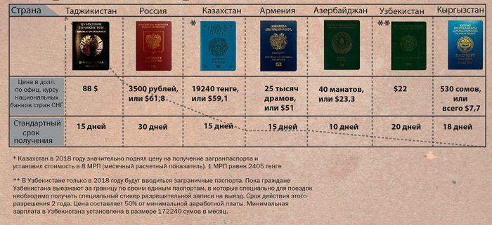 Стоимость получения загранпаспорта в странах СНГ