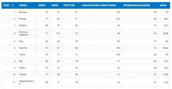Рейтинг крупнейших университетов Италии (более 40 тысяч студентов)