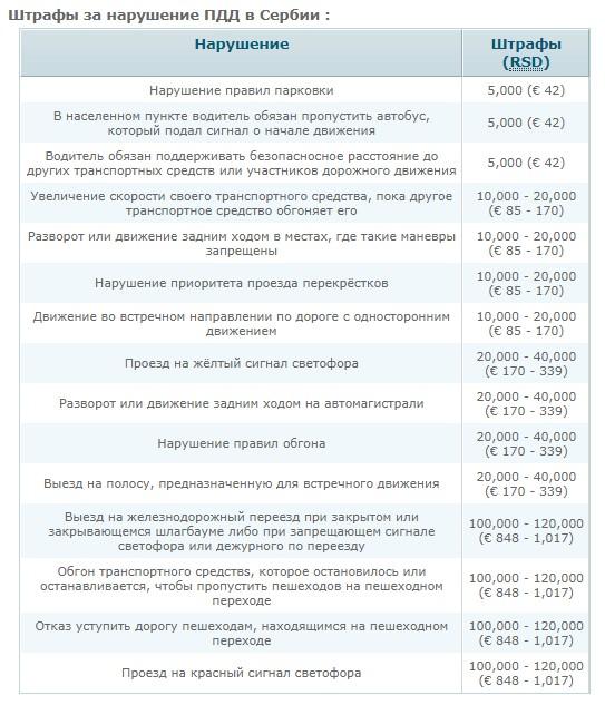 Штраф за нарушение ПДД в Сербии