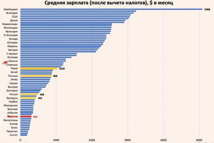 Средняя зарплата в странах мира