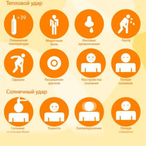 Симптомы теплового и солнечного ударов
