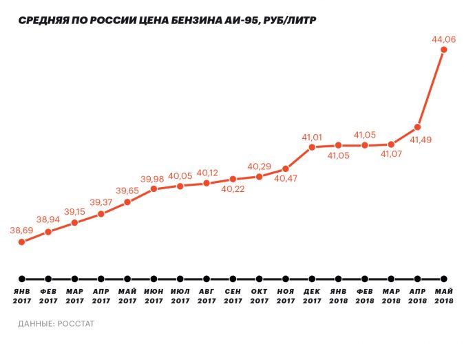 Изменение цены на бензин в России