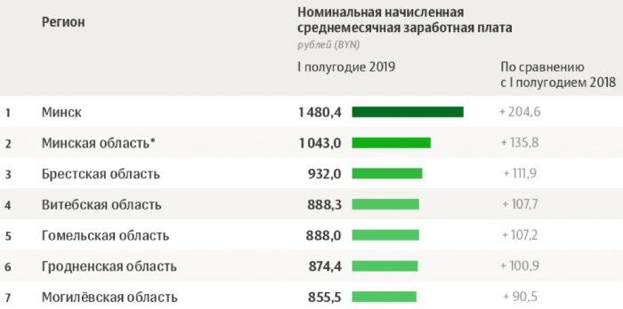 Зарплата в регионах РБ