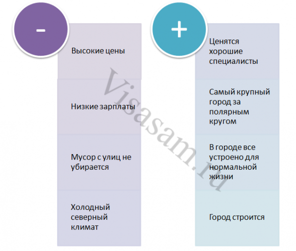 Плюсы и минусы Мурманска