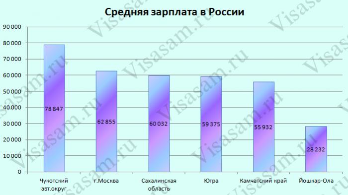 Средние зарплаты в России