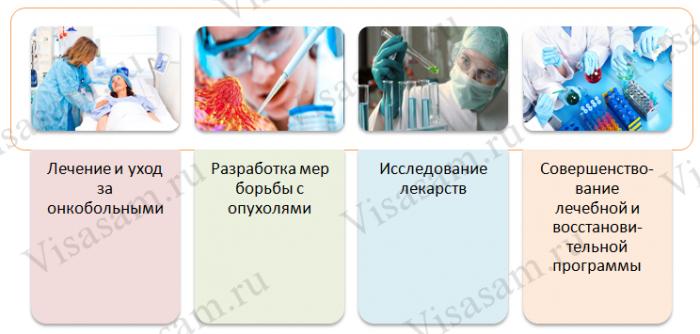 Спектр услуг, который оказывают в Medicor Cancer Centre