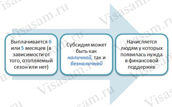 Субсидия на Украине