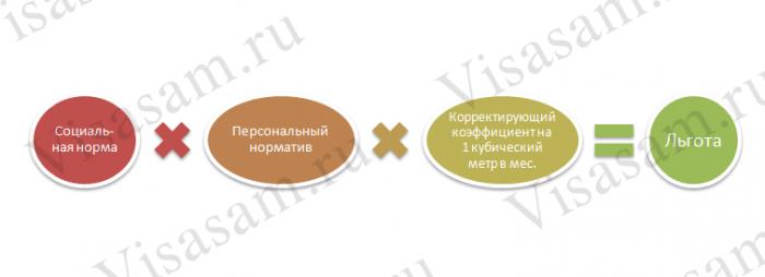 Субсидии и льготы на Украине : реестр получателей на официальном сайте минсоцполитики, образец заполнения декларации и заявления