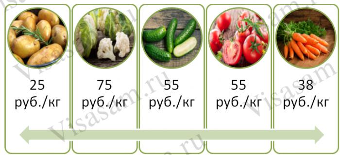 Цена на свежие овощи