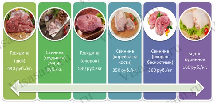 Цена мяса