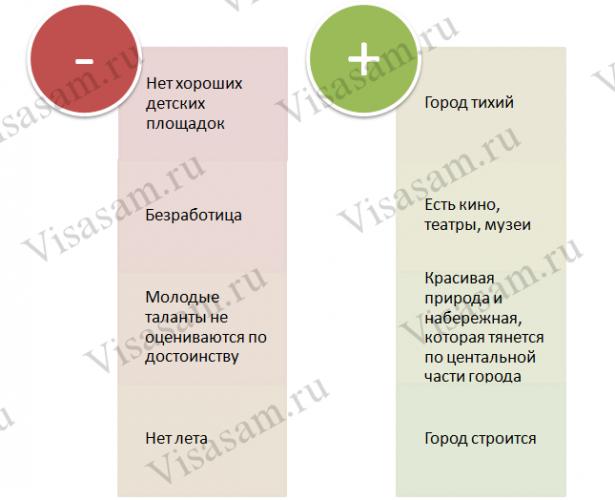 Плюсы и минусы города Архангельск