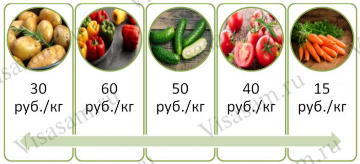 Цены на овощи в Мурманске