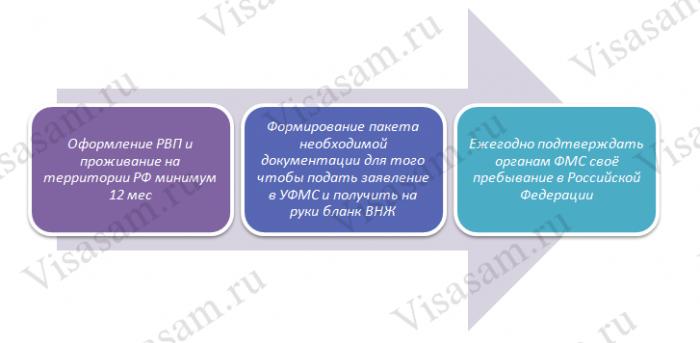 Получение ВНЖ в РФ
