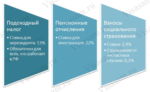 Налоги и выплаты на граждан Узбекистана