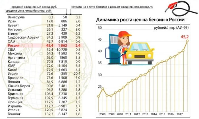 Сравнение стоимости бензина в России и других стран