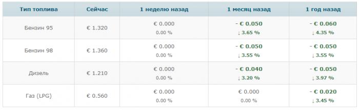 Стоимость бензина в Черногории