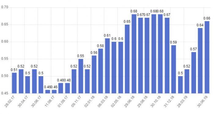 Изменение цен на бензин в ОАЭ
