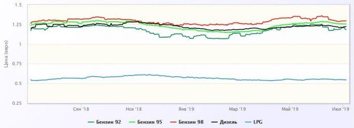 изменение цен на топливо в Чехии