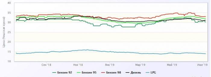 изменение цен на топливо в Чехии в национальной валюте